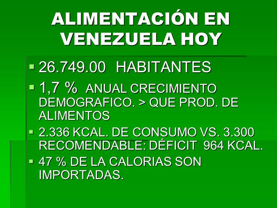 ALIMENTACIÓN EN VENEZUELA HOY 26.749.00 HABITANTES 26.749.00 HABITANTES 1,7 % ANUAL CRECIMIENTO DEMOGRAFICO.