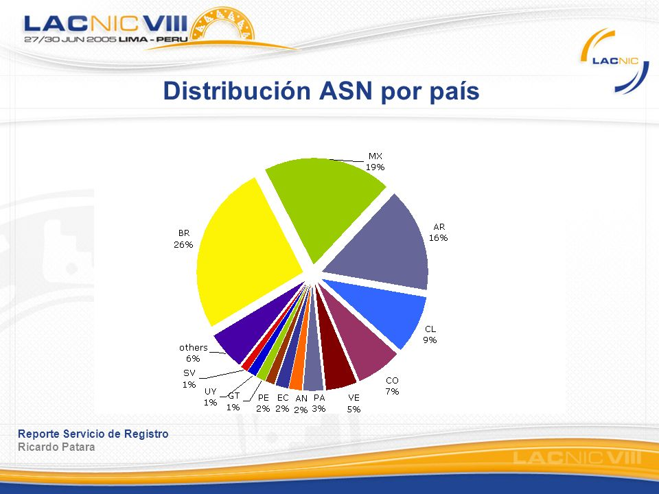 Reporte Servicio de Registro Ricardo Patara Distribución ASN por país