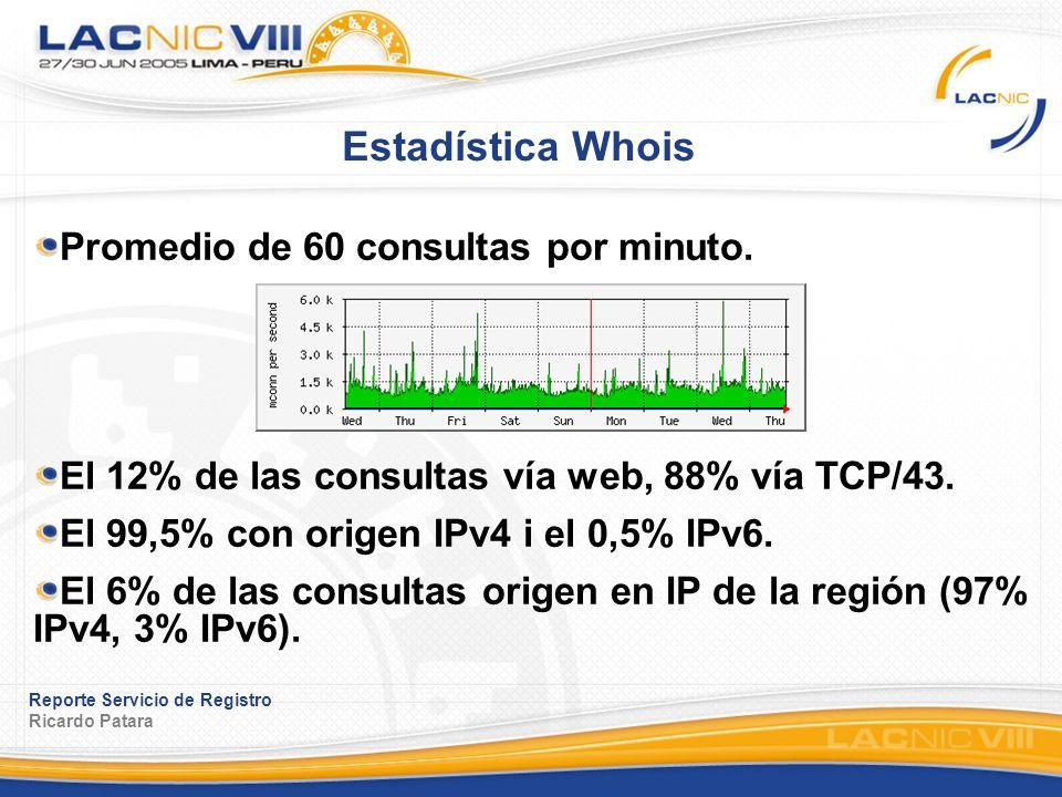 Reporte Servicio de Registro Ricardo Patara Estadística Whois Promedio de 60 consultas por minuto. El 12% de las consultas vía web, 88% vía TCP/43. El