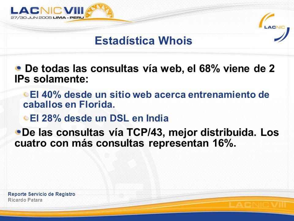 Reporte Servicio de Registro Ricardo Patara Estadística Whois De todas las consultas vía web, el 68% viene de 2 IPs solamente: El 40% desde un sitio web acerca entrenamiento de caballos en Florida.