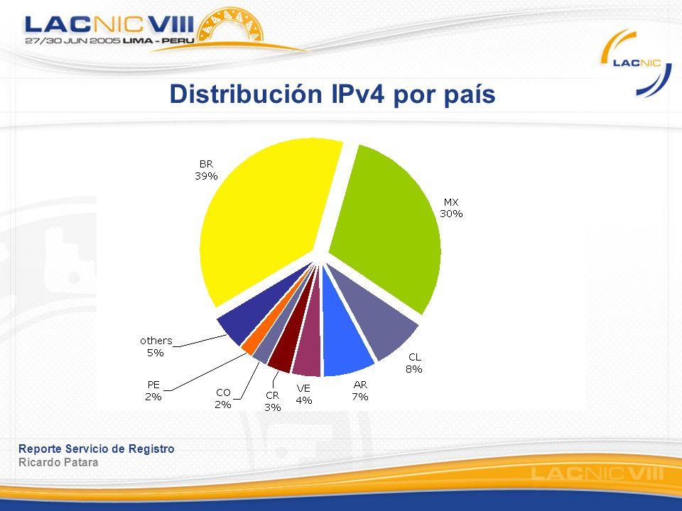 Reporte Servicio de Registro Ricardo Patara Distribución IPv4 por país