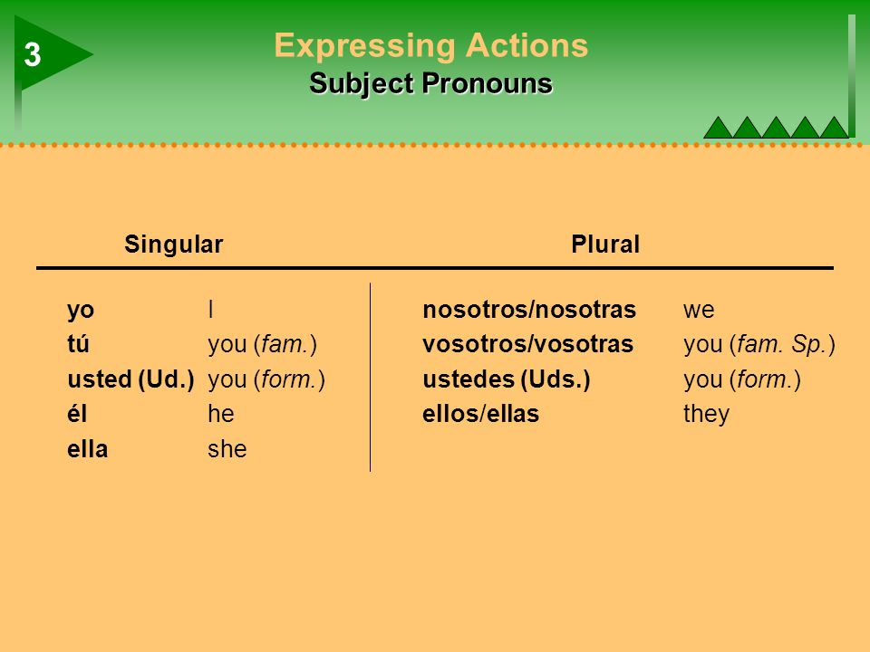 nosotros/nosotras we vosotros/vosotras you (fam. Sp.) ustedes (Uds.)you (form.) ellos/ellasthey Subject Pronouns Expressing Actions Subject Pronouns y