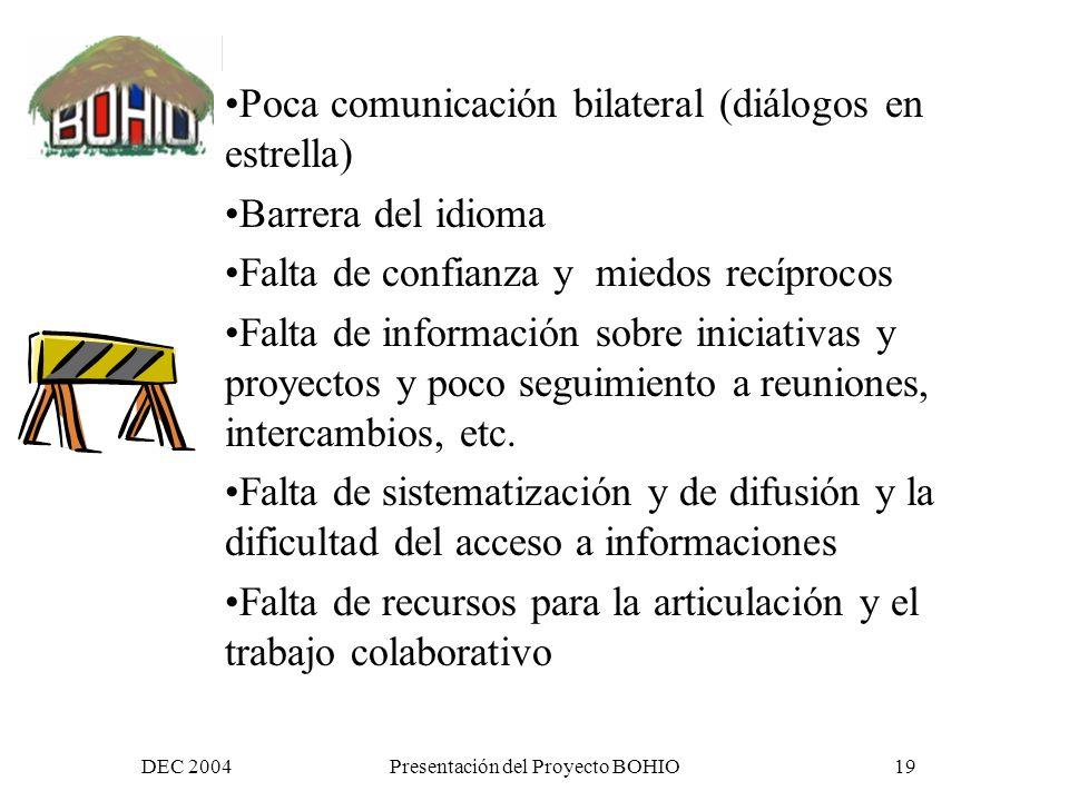 DEC 2004Presentación del Proyecto BOHIO18 Y reducir las Barreras existentes como…