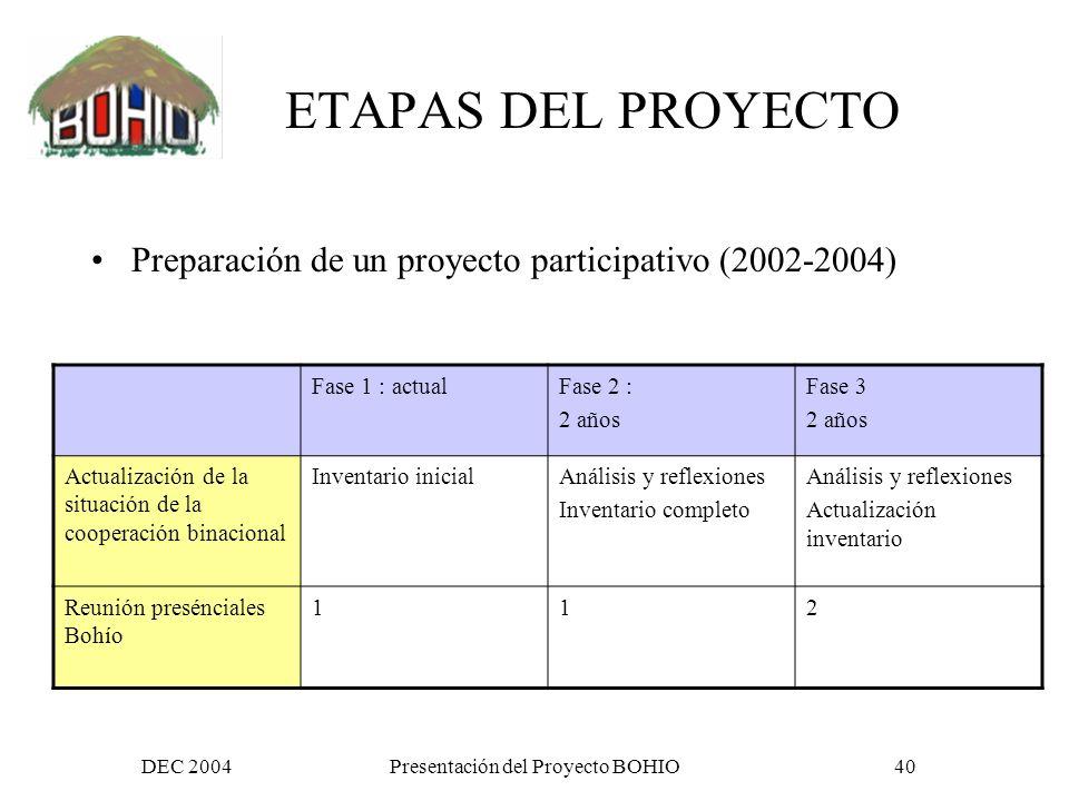 DEC 2004Presentación del Proyecto BOHIO39 Impactos esperados a mediano plazo Permitir la apropiación colectiva de las problemáticas, propuestas y soluciones a los desafíos comunes; Reforzar los proyectos e iniciativas de cooperación para el desarrollo y las redes de acción, alerta y solidaridad; Participar al desarrollo de un diálogo bilateral e intersectorial capaz de promover y reforzar el conocimiento mutuo y relaciones de paz y respeto.