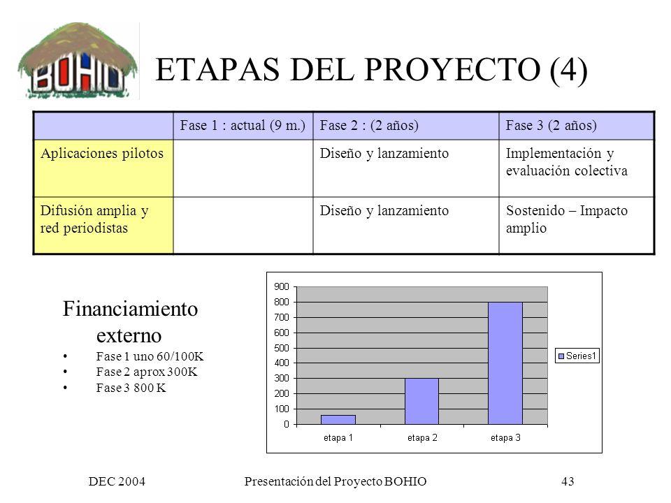 DEC 2004Presentación del Proyecto BOHIO42 ETAPAS DEL PROYECTO (3) Fase 1 : actual (9 m.)Fase 2 : (2 años)Fase 3 (2 años) Comunidades fronterizas: integración a Bohio e integración TICs Trabajo con organizaciones de soporte (ONGs) Integración de organizaciones comunitarias (capacitación, acceso – telecentros) Espacios temáticos (lista y Web / bases de datos especificas) Alguna sub-tematica (frontera) Circulos de reflexion Inicio de espacios temáticos prioritarios con apoyos focalizados (genero, migrantes, frontera, DDHH, salud, comercio, desarrollo rural, etc) Generalización de espacios temáticos asumido por participantes Documento de posición Lanzamiento del proceso documento 1 Documentos colectivos 2 y 3
