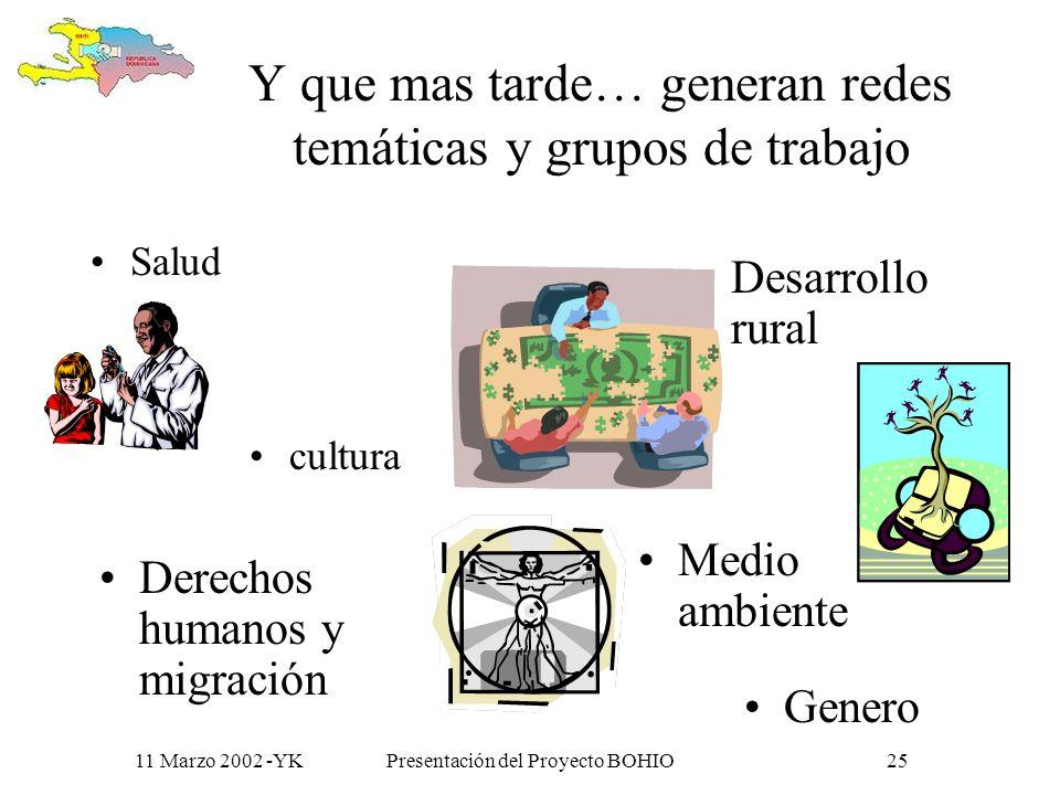 11 Marzo 2002 -YKPresentación del Proyecto BOHIO24 moderada y facilitada sobrepasando los obstáculos lingüísticos y culturales y evitando el problema de la sobrecarga de información que podría reducir la motivación de las personas participantes