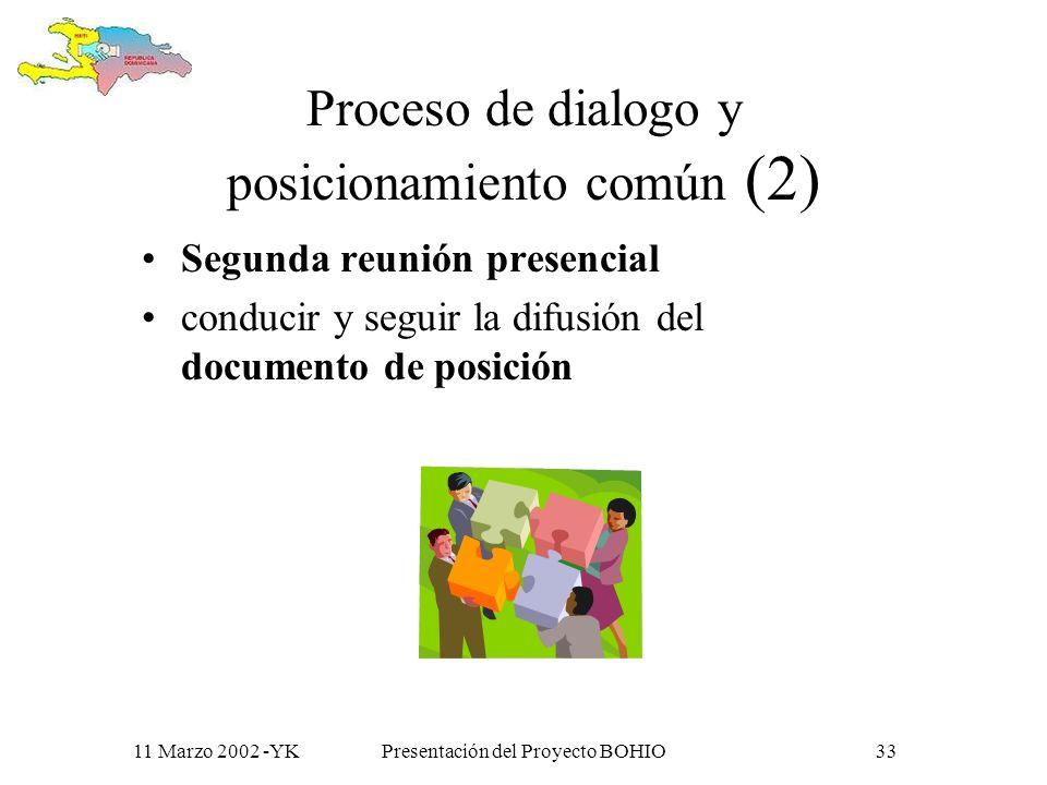 11 Marzo 2002 -YKPresentación del Proyecto BOHIO32 Proceso de dialogo y posicionamiento común (1) Un estado de la situación (diagnostico) primer encuentro de 3 días comunidad virtual esta facilitada y conducida, dentro de un proceso de reflexión colectiva, hacia la creación de un documento de posición
