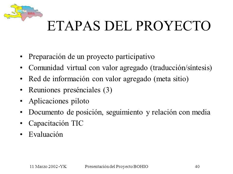 11 Marzo 2002 -YKPresentación del Proyecto BOHIO39 Impactos esperados a mediano plazo Permitir la apropiación colectiva de las problemáticas, propuestas y soluciones a los desafíos comunes; Reforzar los proyectos e iniciativas de cooperación para el desarrollo y las redes de acción, alerta y solidaridad; Participar al desarrollo de un diálogo bilateral e intersectorial capaz de promover y reforzar el conocimiento mutuo y relaciones de paz y respeto.