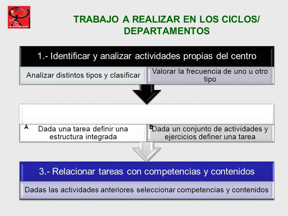 TRABAJO A REALIZAR EN LOS CICLOS/ DEPARTAMENTOS 3.- Relacionar tareas con competencias y contenidos Dadas las actividades anteriores seleccionar compe