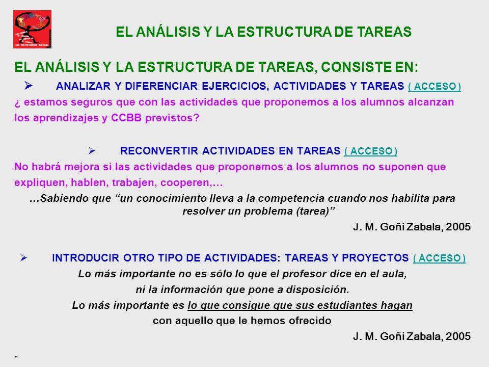 EL ANÁLISIS Y LA ESTRUCTURA DE TAREAS, CONSISTE EN: ANALIZAR Y DIFERENCIAR EJERCICIOS, ACTIVIDADES Y TAREAS ( ACCESO ) ( ACCESO ) ¿ estamos seguros qu