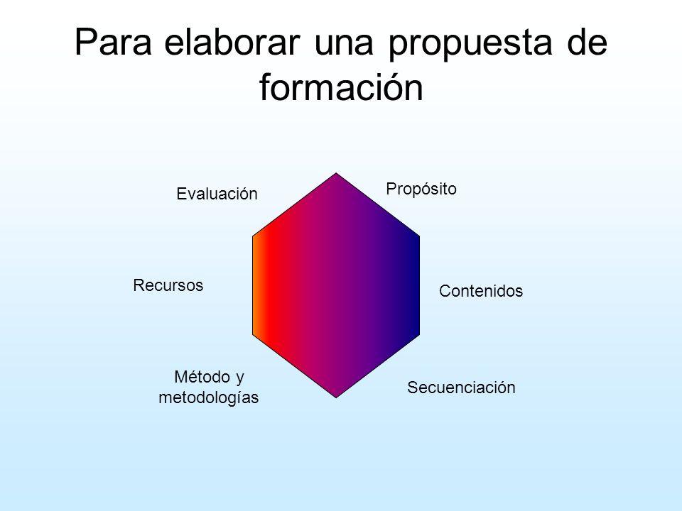 Para elaborar una propuesta de formación Propósito Contenidos Secuenciación Método y metodologías Recursos Evaluación