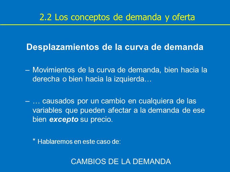 Desplazamientos de la curva de demanda –Movimientos de la curva de demanda, bien hacia la derecha o bien hacia la izquierda… –… causados por un cambio