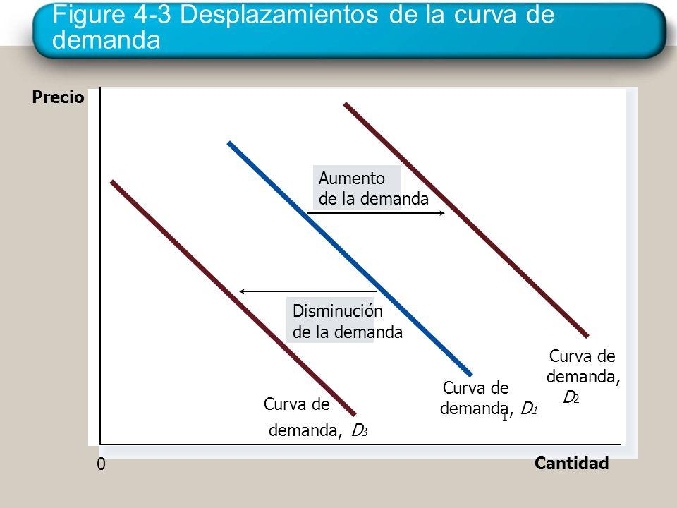 Figure 4-3 Desplazamientos de la curva de demanda Precio Cantidad Aumento de la demanda Disminución de la demanda Curva de demanda, D 3 Curva de deman