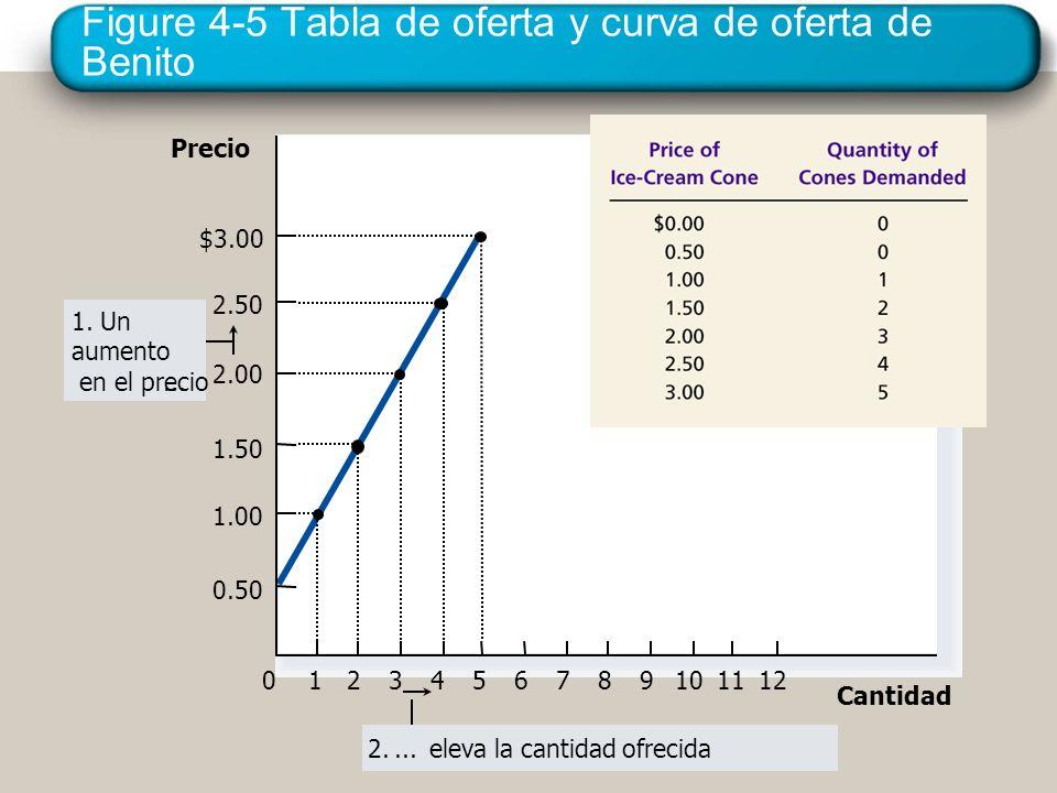 Figure 4-5 Tabla de oferta y curva de oferta de Benito Precio 0 2.50 2.00 1.50 1.00 1234567891011 Cantidad $3.00 12 0.50 1. Un aumento en el precio...