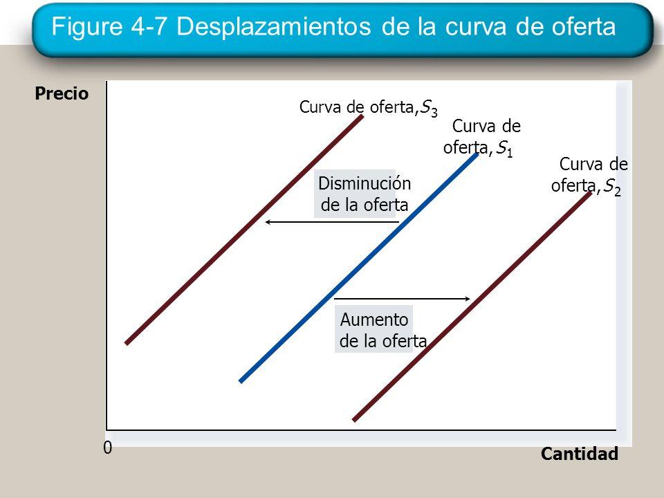 Figure 4-7 Desplazamientos de la curva de oferta Precio Cantidad 0 Aumento de la oferta Disminución de la oferta Curva de oferta, S 3 oferta, Curva de