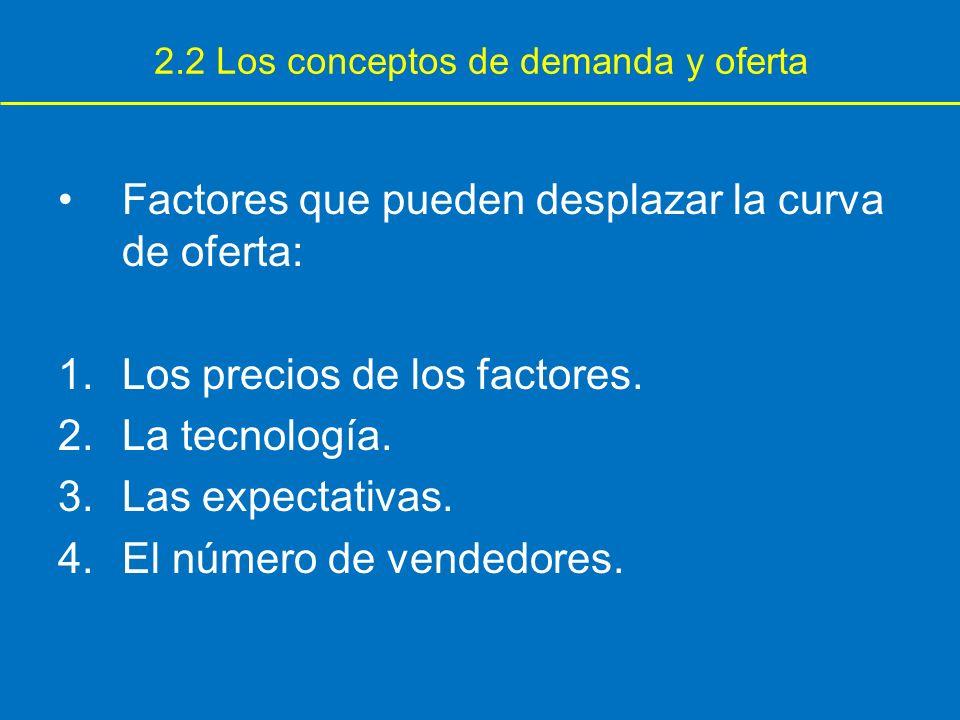 Factores que pueden desplazar la curva de oferta: 1.Los precios de los factores. 2.La tecnología. 3.Las expectativas. 4.El número de vendedores. 2.2 L