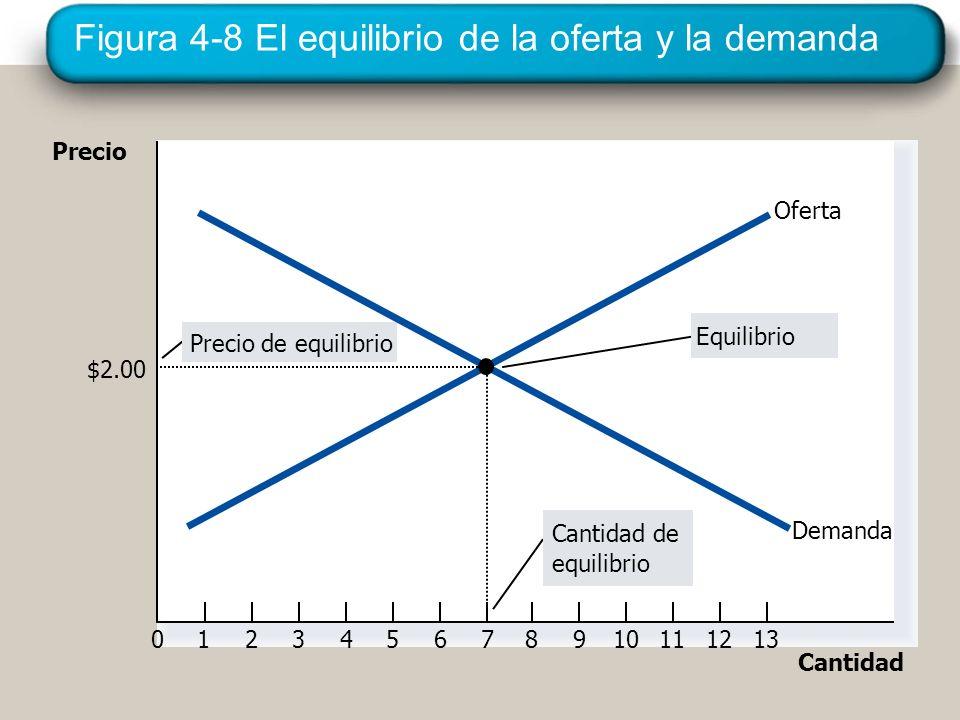 Figura 4-8 El equilibrio de la oferta y la demanda Precio 0123456789101112 Cantidad 13 Cantidad de equilibrio Precio de equilibrio Equilibrio Oferta D