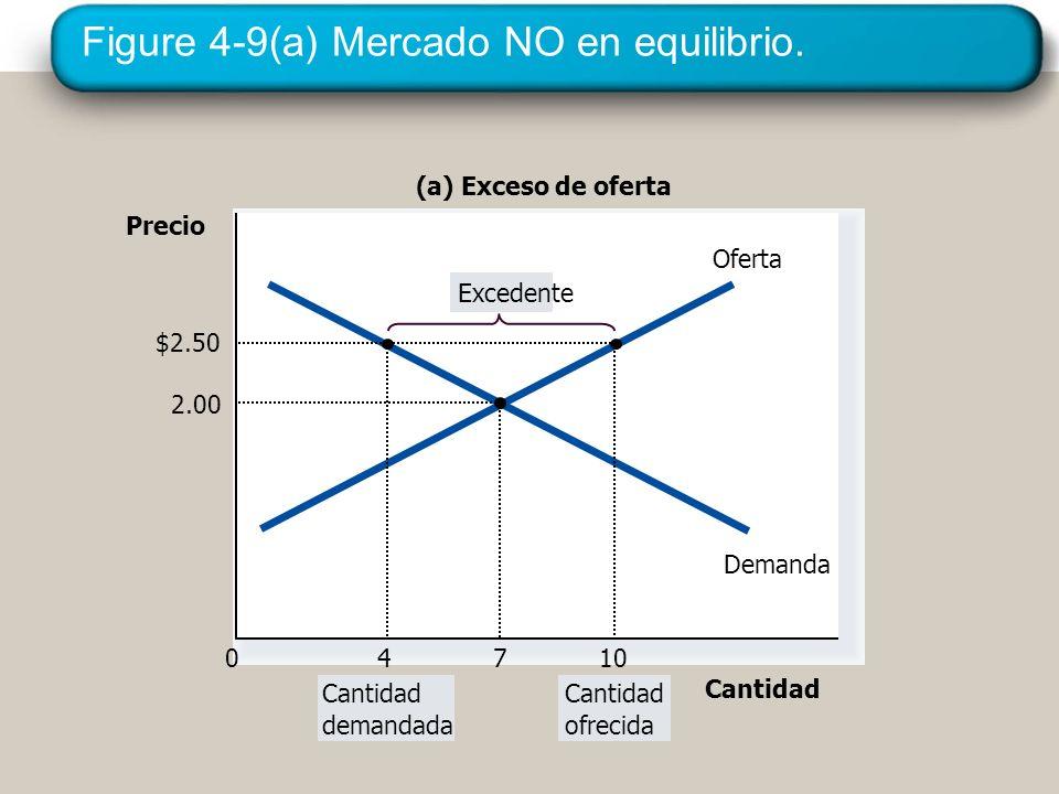 Figure 4-9(a) Mercado NO en equilibrio. Precio 0 Oferta Demanda (a) Exceso de oferta Cantidad demandada Cantidad ofrecida Excedente Cantidad 4 $2.50 1