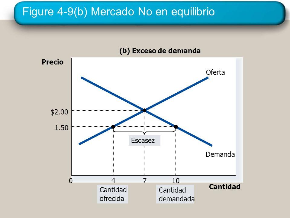 Figure 4-9(b) Mercado No en equilibrio Precio 0 Cantidad Oferta Demanda (b) Exceso de demanda Cantidad ofrecida Cantidad demandada 1.50 10 $2.00 7 4 E