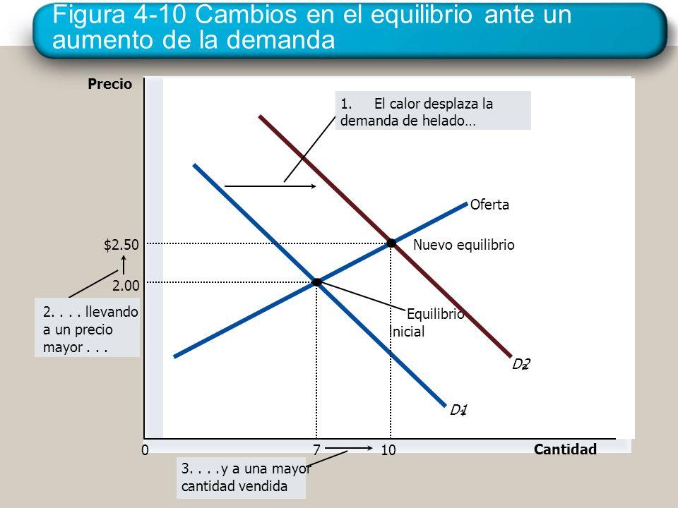 Figura 4-10 Cambios en el equilibrio ante un aumento de la demanda Precio 0 Cantidad Oferta Equilibrio inicial D1 D2 3....y a una mayor cantidad vendi