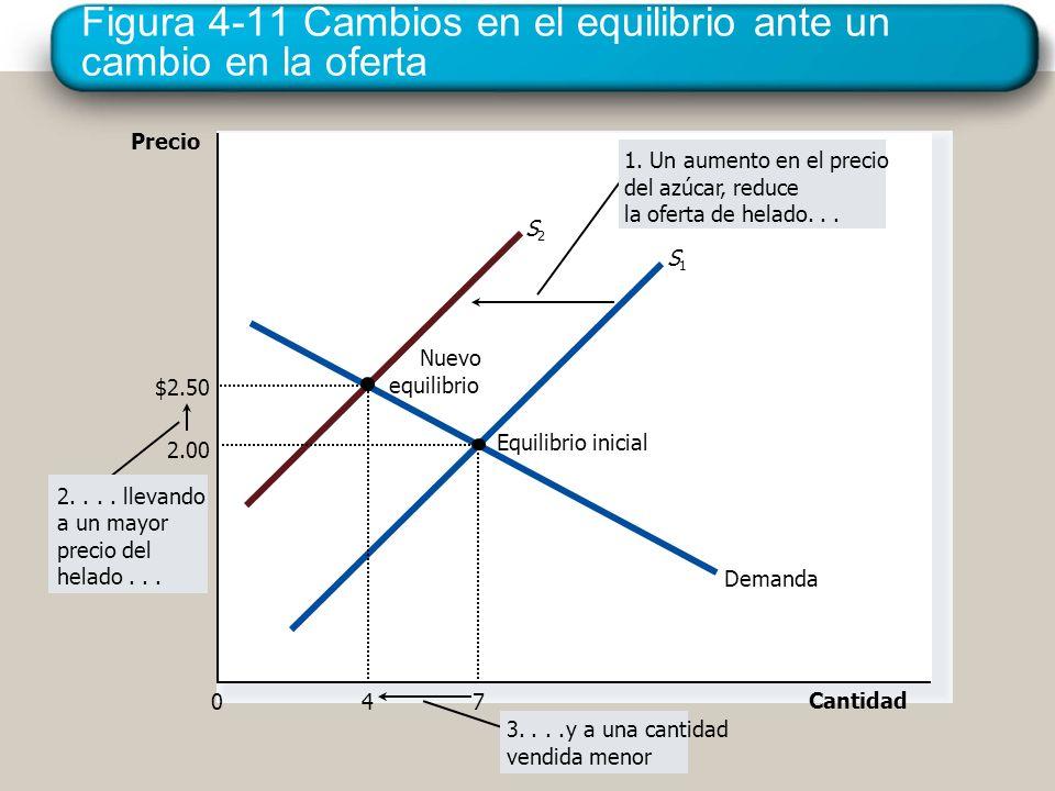 Figura 4-11 Cambios en el equilibrio ante un cambio en la oferta Precio 0 Cantidad Demanda Nuevo equilibrio Equilibrio inicial S1S1 S2S2 2.... llevand