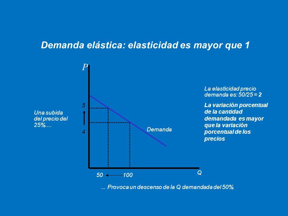 P Q Demanda Demanda elástica: elasticidad es mayor que 1 Una subida del precio del 25%....... Provoca un descenso de la Q demandada del 50% 4 5 10050