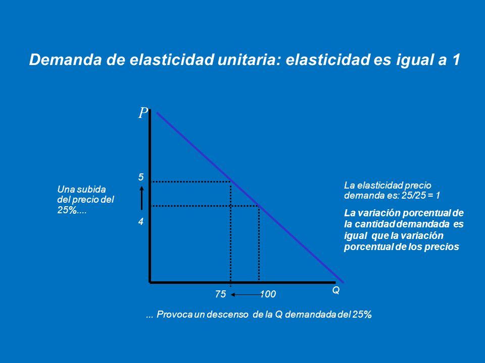 P Q Demanda de elasticidad unitaria: elasticidad es igual a 1 Una subida del precio del 25%....... Provoca un descenso de la Q demandada del 25% 4 5 1