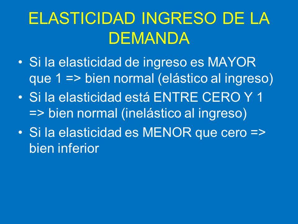 ELASTICIDAD INGRESO DE LA DEMANDA Si la elasticidad de ingreso es MAYOR que 1 => bien normal (elástico al ingreso) Si la elasticidad está ENTRE CERO Y
