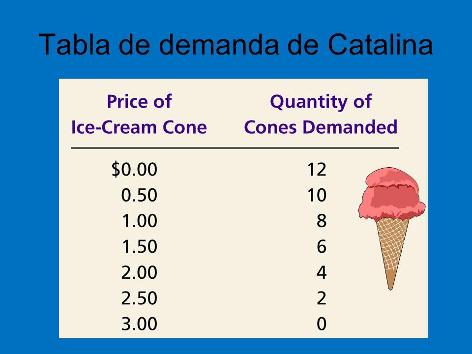 Precio de equilibrio –El precio que hace coincidir (que equilibra) cantidad ofrecida y cantidad demandada.