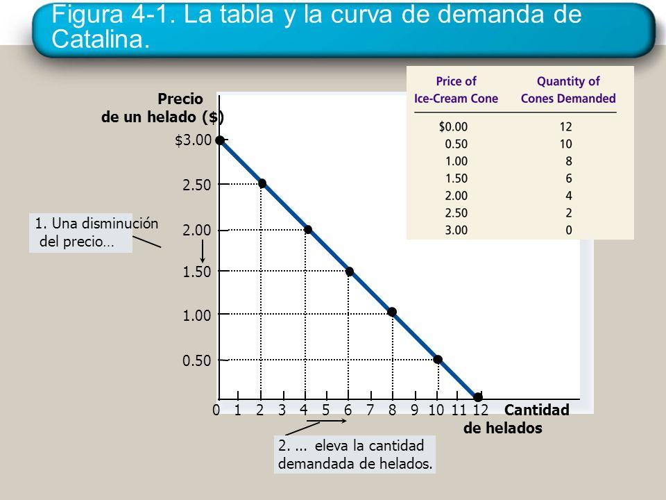 Figura 4-1. La tabla y la curva de demanda de Catalina. Precio de un helado ($) 0 2.50 2.00 1.50 1.00 0.50 1234567891011 Cantidad de helados $3.00 12