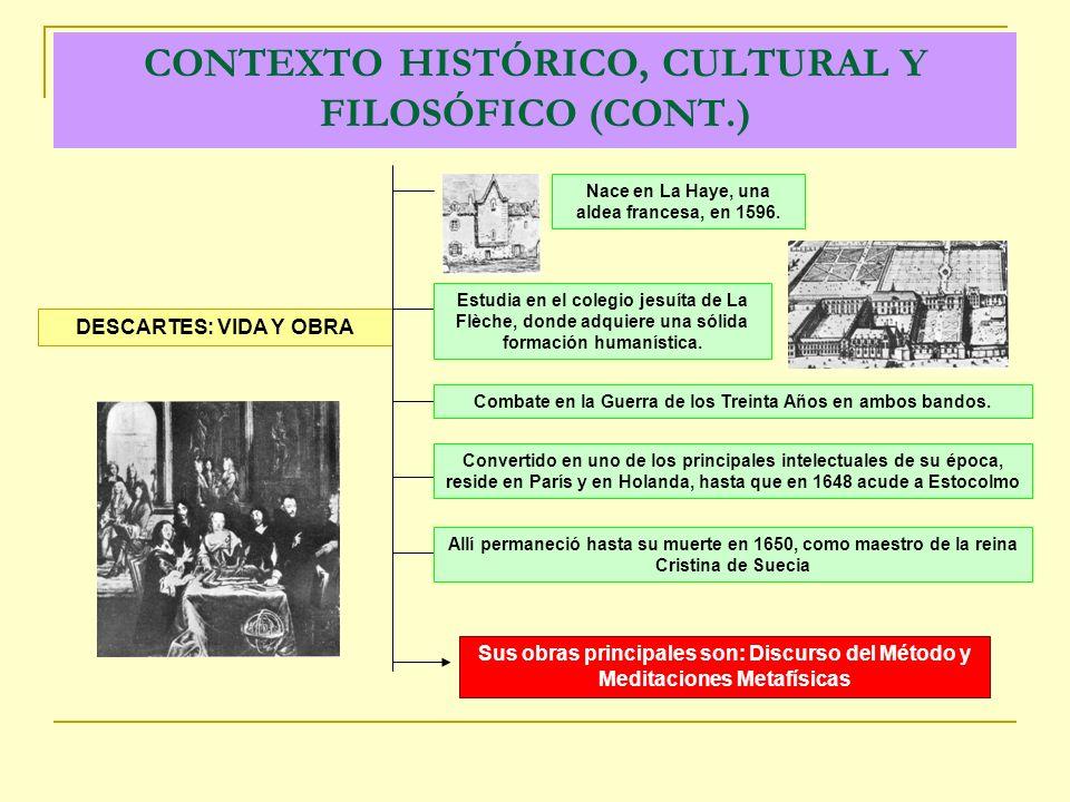 CONTEXTO HISTÓRICO, CULTURAL Y FILOSÓFICO (CONT.) DESCARTES: VIDA Y OBRA Nace en La Haye, una aldea francesa, en 1596.