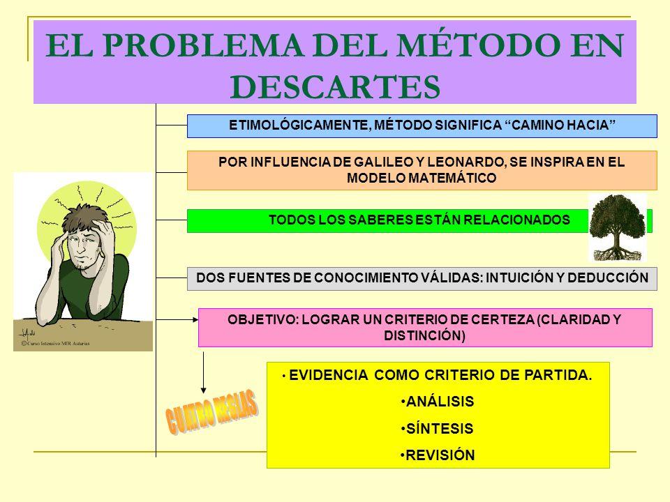 EL PROBLEMA DEL MÉTODO EN DESCARTES ETIMOLÓGICAMENTE, MÉTODO SIGNIFICA CAMINO HACIA POR INFLUENCIA DE GALILEO Y LEONARDO, SE INSPIRA EN EL MODELO MATEMÁTICO TODOS LOS SABERES ESTÁN RELACIONADOS DOS FUENTES DE CONOCIMIENTO VÁLIDAS: INTUICIÓN Y DEDUCCIÓN OBJETIVO: LOGRAR UN CRITERIO DE CERTEZA (CLARIDAD Y DISTINCIÓN) EVIDENCIA COMO CRITERIO DE PARTIDA.