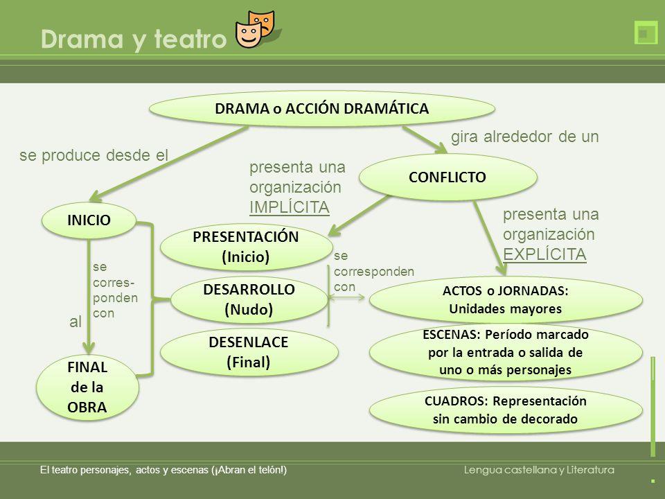 PRESENTACIÓN (Inicio) Drama y teatro El teatro personajes, actos y escenas (¡Abran el telón!) Lengua castellana y Literatura DRAMA o ACCIÓN DRAMÁTICA