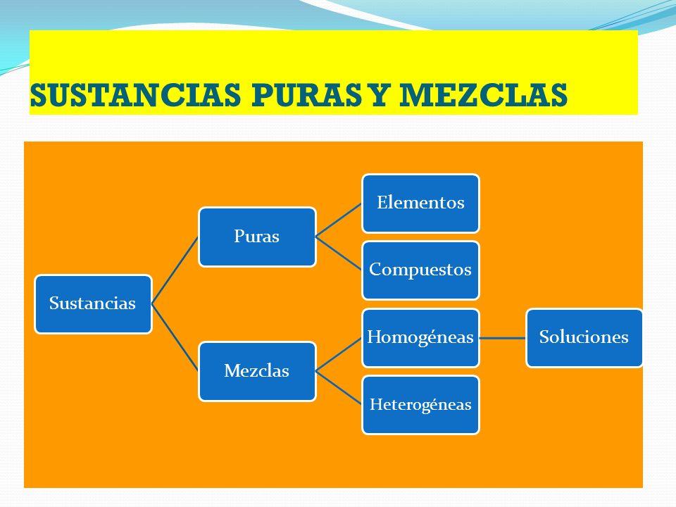 PROFESOR: QBA MIGUEL ANGEL CASTRO RAMÍREZ SUSTANCIAS PURAS Y MEZCLAS Y TÉCNICAS DE SEPARACIÓN DE MEZCLAS