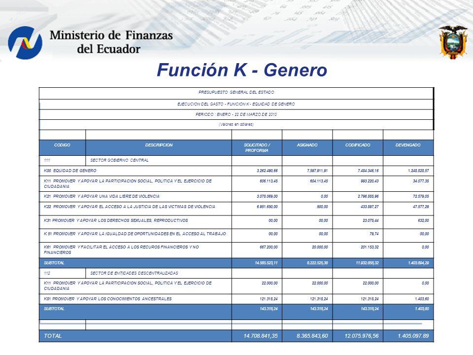 Función K - Genero PRESUPUESTO GENERAL DEL ESTADO EJECUCION DEL GASTO - FUNCION K - EQUIDAD DE GENERO PERIODO : ENERO - 22 DE MARZO DE 2010 (Valores en dólares) CODIGODESCRIPCION SOLICITADO / PROFORMA ASIGNADOCODIFICADODEVENGADO 111SECTOR GOBIERNO CENTRAL K00 EQUIDAD DE GENERO3.262.490,667.597.911,917.484.346,161.248.828,57 K11 PROMOVER Y APOYAR LA PARTICIPACION SOCIAL, POLITICA Y EL EJERCICIO DE CIUDADANIA 606.113,45604.113,45993.220,4334.077,38 K21 PROMOVER Y APOYAR UNA VIDA LIBRE DE VIOLENCIA3.078.069,000,002.796.885,9672.579,05 K22 PROMOVER Y APOYAR EL ACCESO A LA JUSTICIA DE LAS VICTIMAS DE VIOLENCIA6.951.650,00500,00433.897,2747.577,29 K31 PROMOVER Y APOYAR LOS DERECHOS SEXUALES, REPRODUCTIVOS00,00 23.075,44632,00 K 51 PROMOVER Y APOYAR LA IGUALDAD DE OPORTUNIDADES EN EL ACCESO AL TRABAJO00,00 79,7400,00 K61 PROMOVER Y FACILITAR EL ACCESO A LOS RECUROS FINANCIEROS Y NO FINANCIEROS 667.200,0020.000,00201.153,320,00 SUBTOTAL14.565.523,118.222.525,3611.932.658,321.403.694,29 112SECTOR DE ENTIDADES DESCENTRALIZADAS K11 PROMOVER Y APOYAR LA PARTICIPACION SOCIAL, POLITICA Y EL EJERCICIO DE CIUDADANIA 22.000,00 0,00 K81 PROMOVER Y APOYAR LOS CONOCIMIENTOS ANCESTRALES121.318,24 1.403,60 SUBTOTAL143.318,24 1.403,60 TOTAL14.708.841,358.365.843,6012.075.976,561.405.097.89