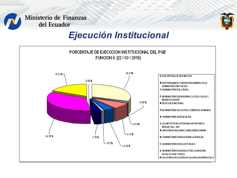 Ejecución Institucional
