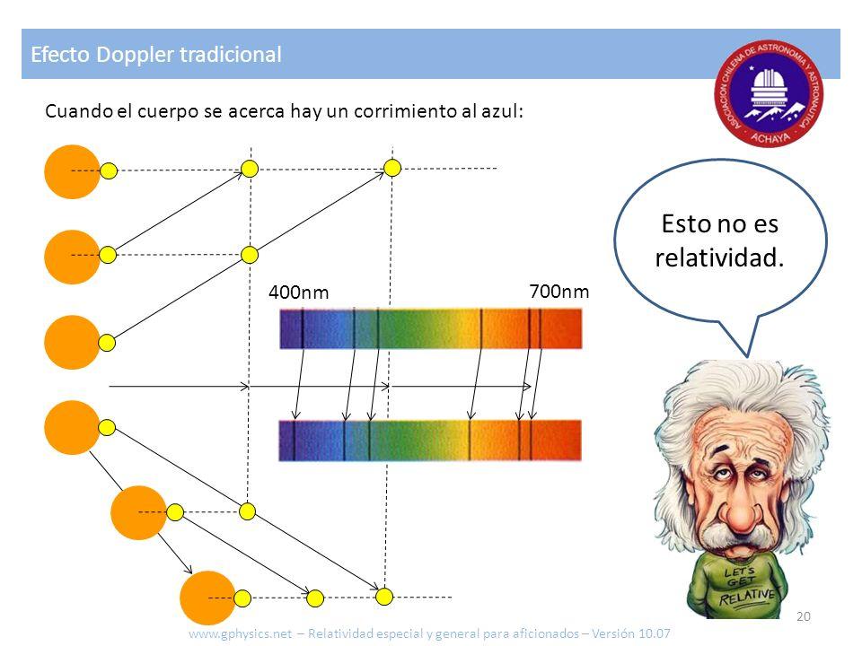 Efecto Doppler tradicional Esto no es relatividad. 700nm 400nm Cuando el cuerpo se acerca hay un corrimiento al azul: www.gphysics.net – Relatividad e