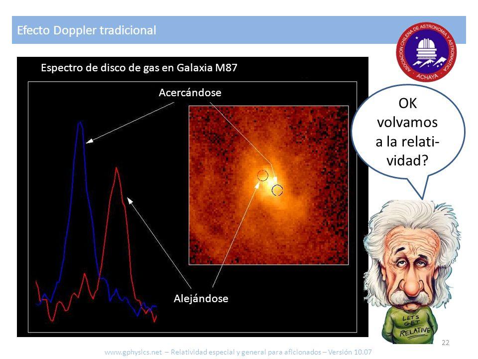 Efecto Doppler tradicional OK volvamos a la relati- vidad? Acercándose Alejándose Espectro de disco de gas en Galaxia M87 www.gphysics.net – Relativid