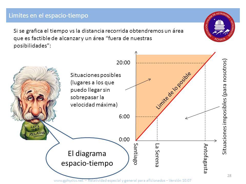 Limites en el espacio-tiempo El diagrama espacio-tiempo Santiago La Serena Antofagasta 0:00 6:00 20:00 Limite de lo posible Situaciones posibles (luga