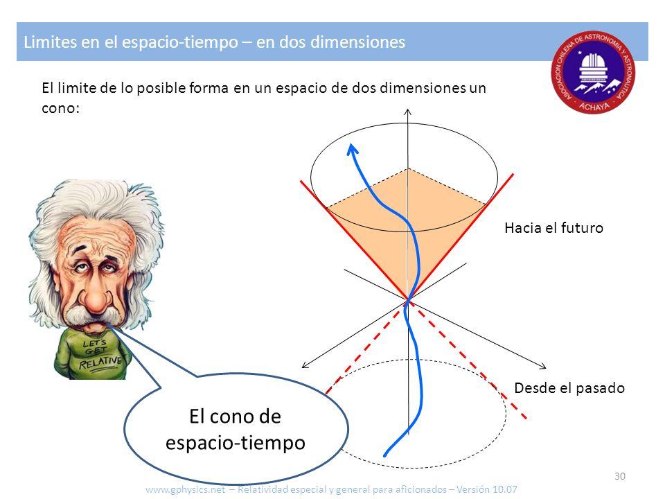 Limites en el espacio-tiempo – en dos dimensiones El limite de lo posible forma en un espacio de dos dimensiones un cono: El cono de espacio-tiempo Ha