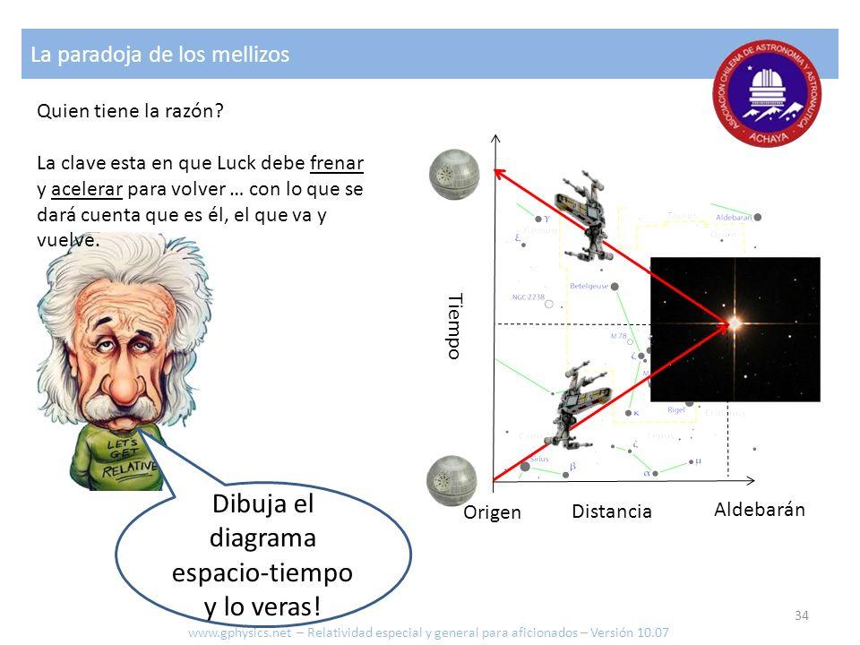 La paradoja de los mellizos Dibuja el diagrama espacio-tiempo y lo veras! Quien tiene la razón? La clave esta en que Luck debe frenar y acelerar para