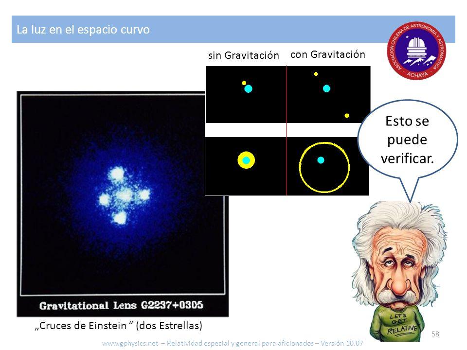 Cruces de Einstein (dos Estrellas) con Gravitación La luz en el espacio curvo Esto se puede verificar. sin Gravitación www.gphysics.net – Relatividad