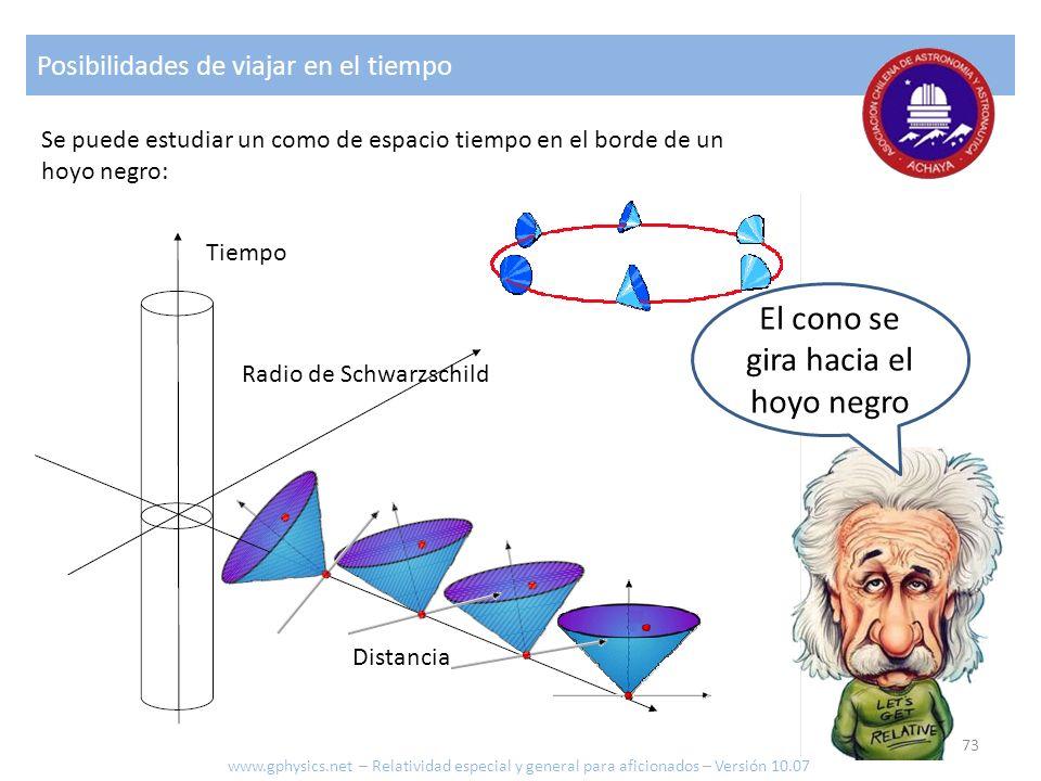 El cono se gira hacia el hoyo negro Posibilidades de viajar en el tiempo Se puede estudiar un como de espacio tiempo en el borde de un hoyo negro: Dis