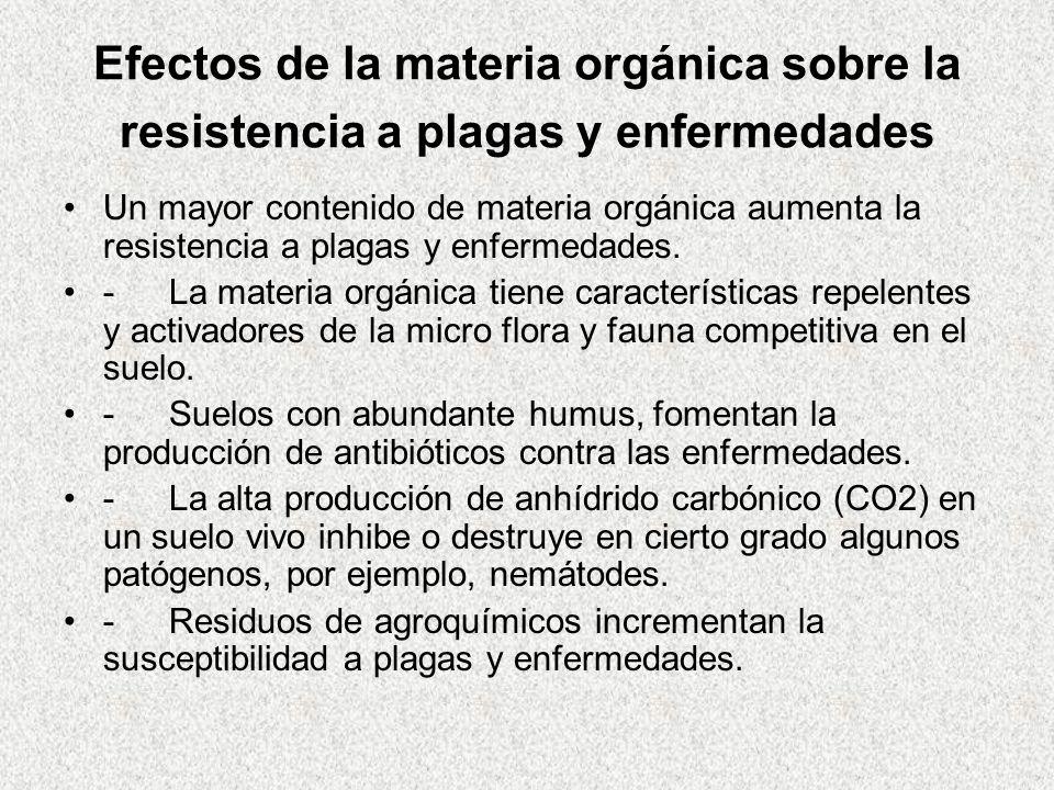 Efectos de la materia orgánica sobre la resistencia a plagas y enfermedades Un mayor contenido de materia orgánica aumenta la resistencia a plagas y e