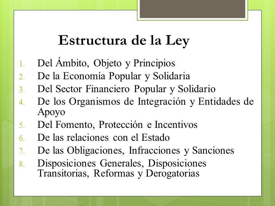 Estructura de la Ley 1. Del Ámbito, Objeto y Principios 2. De la Economía Popular y Solidaria 3. Del Sector Financiero Popular y Solidario 4. De los O