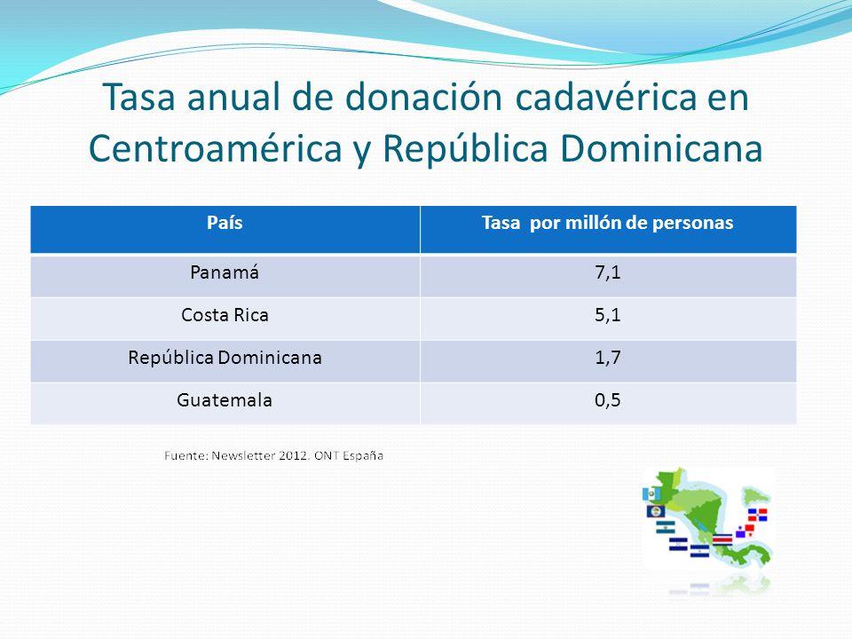 Tasa anual de donación cadavérica en Centroamérica y República Dominicana PaísTasa por millón de personas Panamá7,1 Costa Rica5,1 República Dominicana