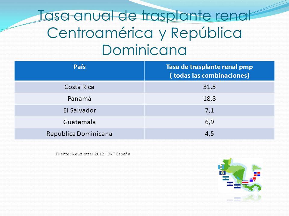 Tasa anual de trasplante renal Centroamérica y República Dominicana PaísTasa de trasplante renal pmp ( todas las combinaciones) Costa Rica31,5 Panamá1