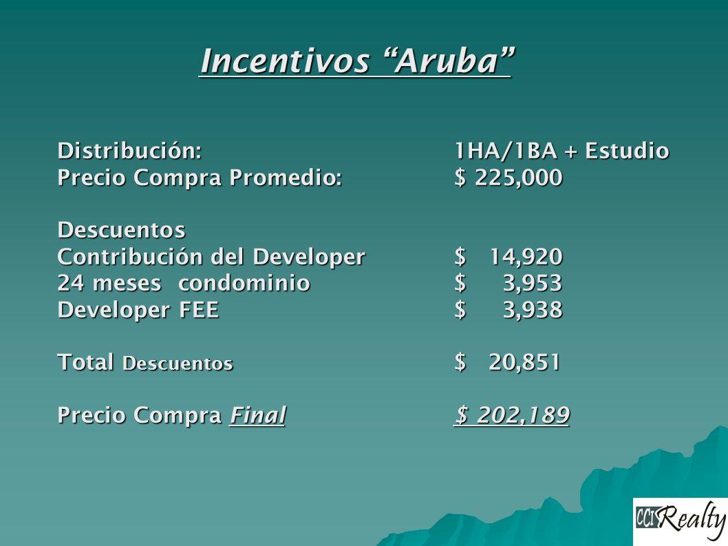Incentivos Aruba Distribución:1HA/1BA + Estudio Precio Compra Promedio:$ 225,000 Descuentos Contribución del Developer $ 14,920 24 meses condominio $ 3,953 Developer FEE$ 3,938 Total Descuentos $ 20,851 Precio Compra Final $ 202,189