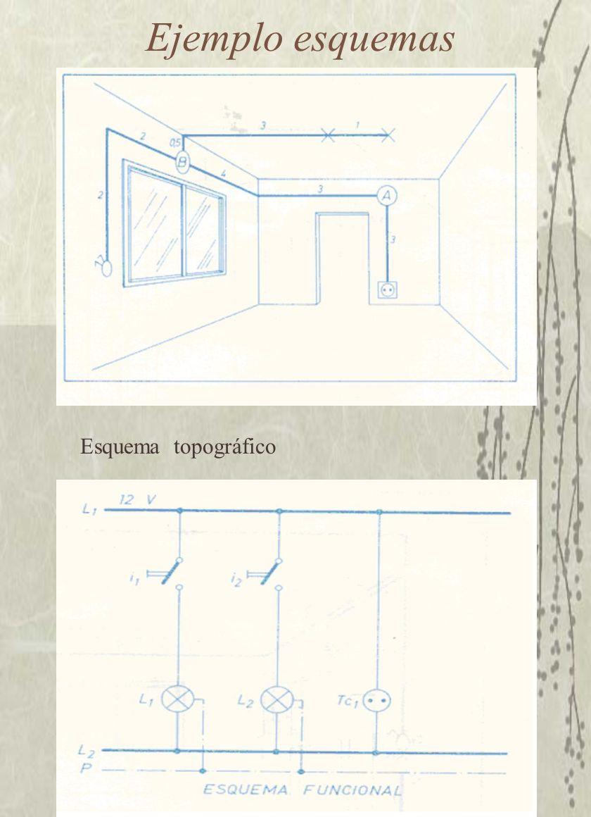 Ejemplo esquemas Esquema topográfico