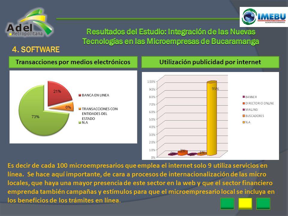 Transacciones por medios electrónicosUtilización publicidad por internet Es decir de cada 100 microempresarios que emplea el internet solo 9 utiliza s